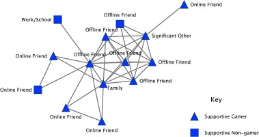The social networks and distinctive experiences of intensively