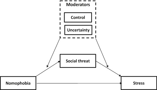 Smartphone withdrawal creates stress: A moderated mediation model of