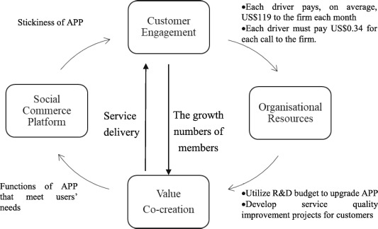 Towards building a value co-creation circle in social commerce