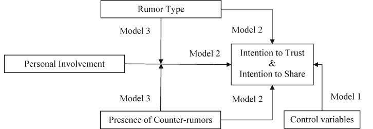 Intentions to trust and share online health rumors: An