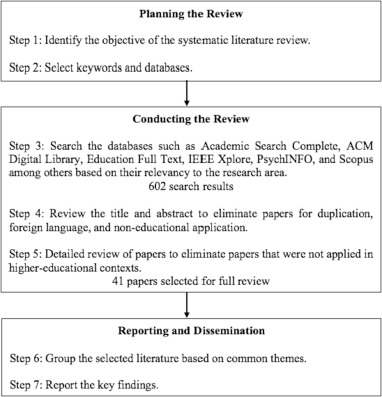 Gamified learning in higher education: A systematic review