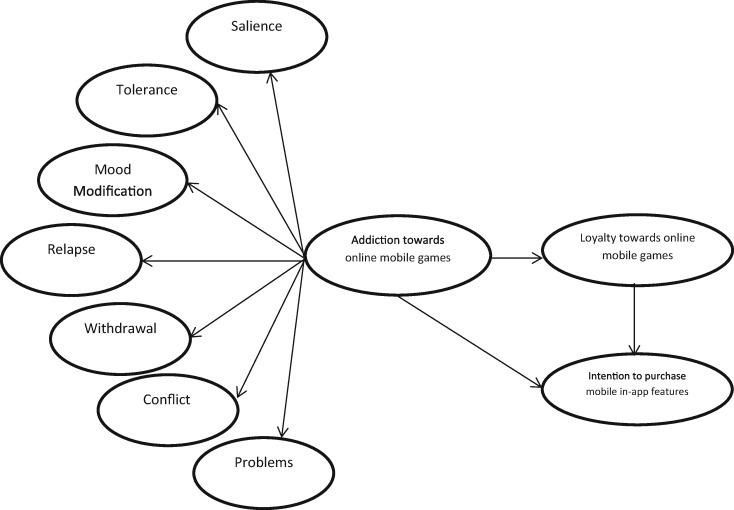 theoretical framework of computer addiction