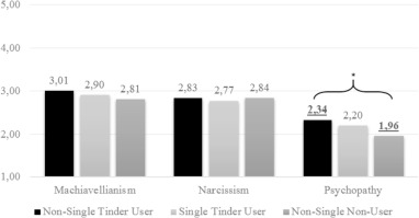 Why are you cheating on tinder? Exploring users' motives and