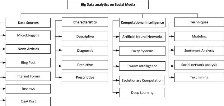 Social media big data analytics: A survey - ScienceDirect