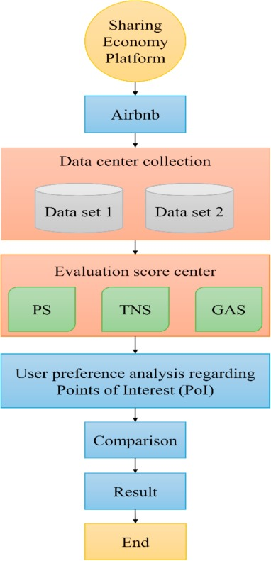 Analysis of user preference and expectation on shared economy