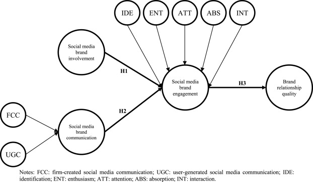 An integrated model of social media brand engagement - ScienceDirect