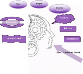 A cybernetic method to regulate learning through learning