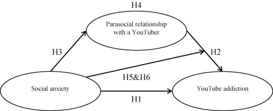 The relations between YouTube addiction, social anxiety and