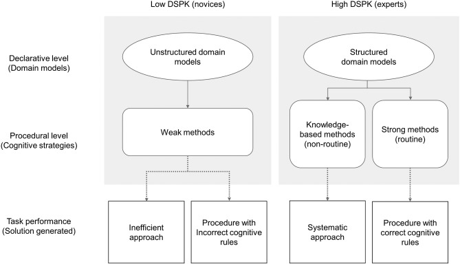 How Prior Knowledge Affects Problem Solving Performance In A Medical Simulation Game Using Game Logs And Eye Tracking Sciencedirect
