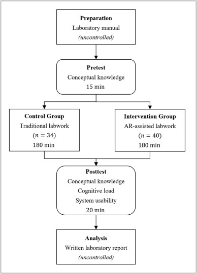 Effects Of Augmented Reality On Learning And Cognitive Load In University Physics Laboratory Courses Sciencedirect