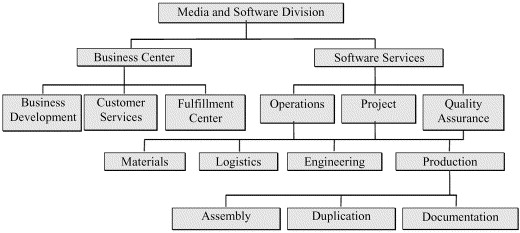 Performance measures in the media and software division of