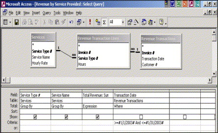 Hands-on training in relational database concepts