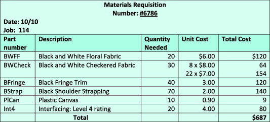 Custom Fabric Ventures An Instructional Resource In Job Costing For