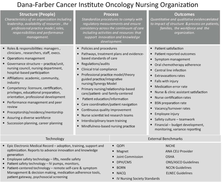 Transforming oncology care developing a strategy and measuring download high res image 426kb malvernweather Choice Image