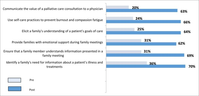 Palliative Care Communication in the ICU: Implications for