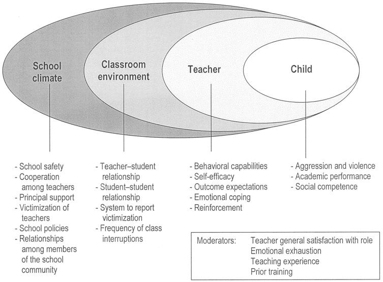Theoretical Model For The GREAT Teacher Program.
