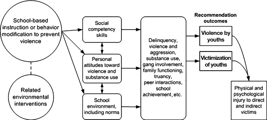 Effectiveness of universal school based programs to prevent violent outcomes malvernweather Choice Image