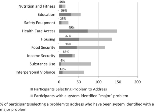 Improving Social Determinants of Health: Effectiveness of a