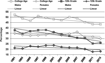 should the alcohol drinking age be increased or decreased essay