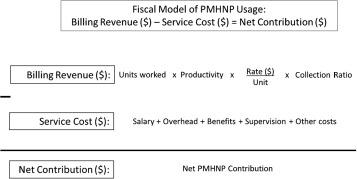 Utilization and Economic Contribution of Psychiatric Mental