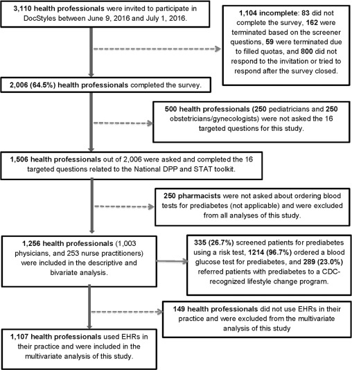 Primary Care Providers' Prediabetes Screening, Testing, and
