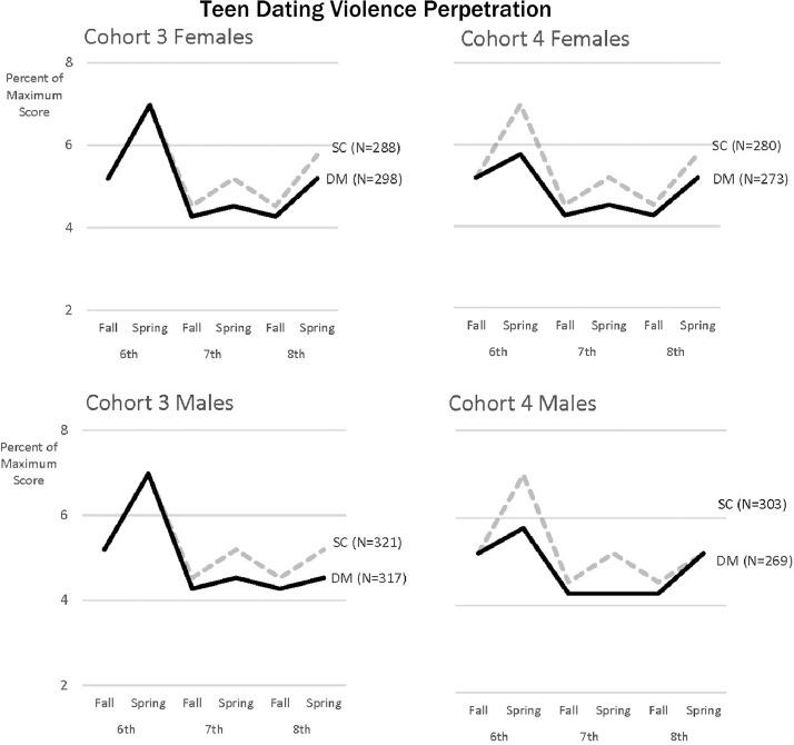 Aziatisch mannelijk wit vrouwelijk daten