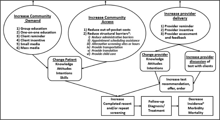 Economics Of Multicomponent Interventions To Increase Breast Cervical And Colorectal Cancer Screening A Community Guide Systematic Review Sciencedirect