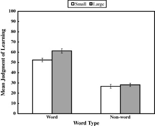 The font-size effect on judgments of learning: Does it