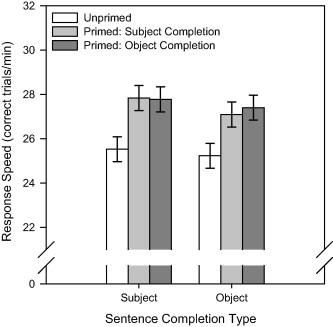 Long-term semantic priming of propositions representing