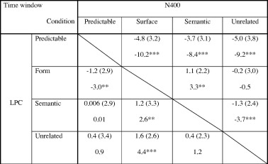 Predicting form and meaning: Evidence from brain potentials