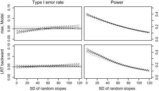 Balancing Type I error and power in linear mixed models
