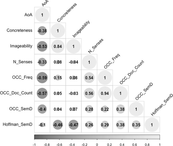 Semantic diversity, frequency and the development of lexical quality
