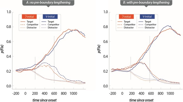 The glottal stop between segmental and suprasegmental processing