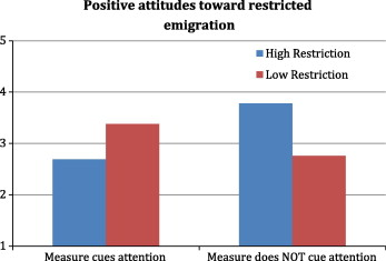 Response To Restrictive Policies Reconciling System Justification