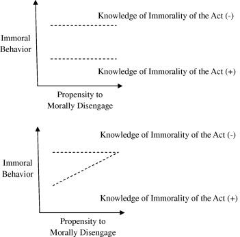 The role of moral knowledge in everyday immorality: What