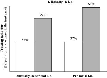 Prosocial lies: When deception breeds trust - ScienceDirect