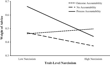 Too arrogant for their own good? Why and when narcissists dismiss