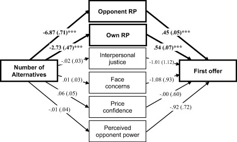 Bargaining Zone Distortion In Negotiations The Elusive Power Of