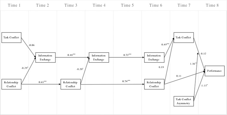 Team conflict dynamics: Implications of a dyadic view of conflict