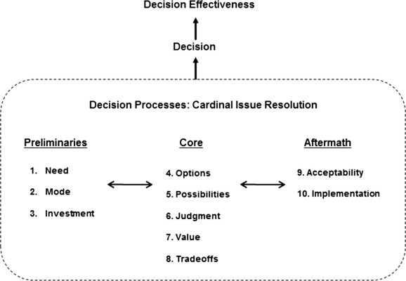 Culture and decision making - ScienceDirect