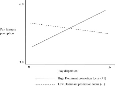 Fair pay dispersion: A regulatory focus theory view