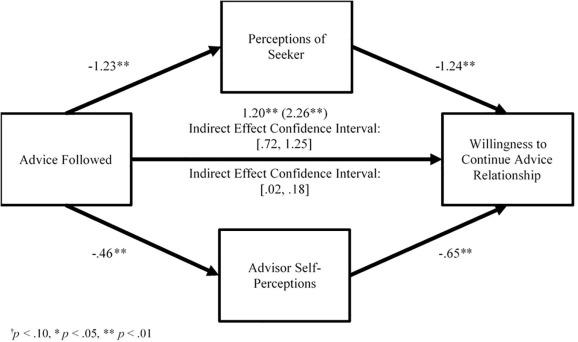 Seeker beware: The interpersonal costs of ignoring advice
