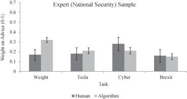Algorithm appreciation: People prefer algorithmic to human