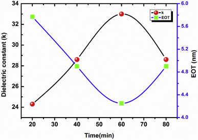 Tunable dielectric properties of TiO2 thin film based MOS systems