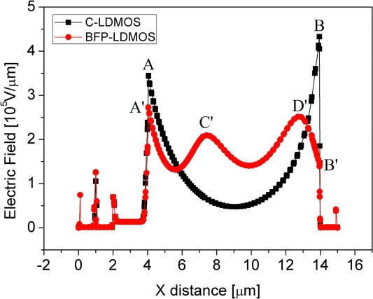 An improved SOI LDMOS with buried field plate - ScienceDirect