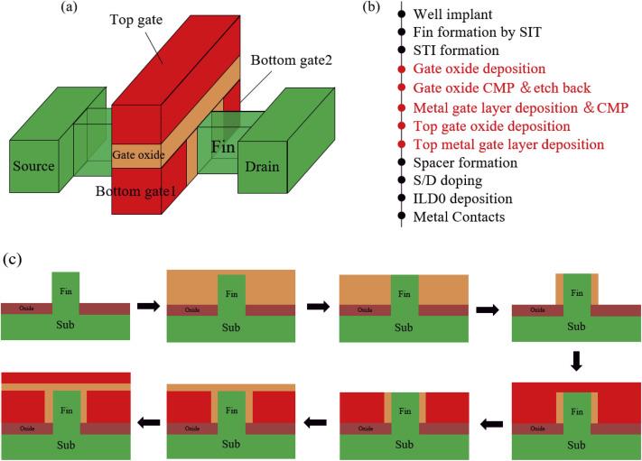 Novel tri-independent-gate FinFET for multi-current modes control