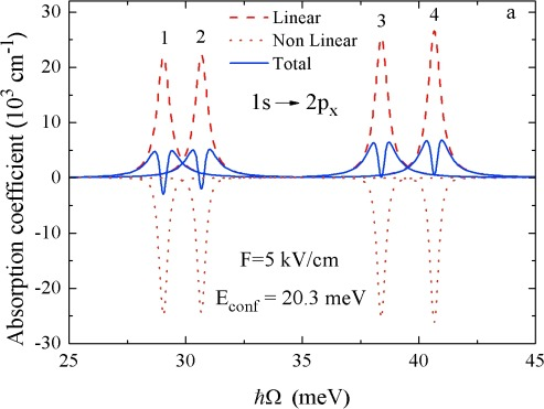Polaron and dielectric mismatch effects on impurity-related optical