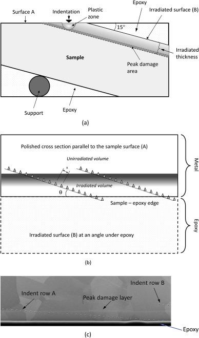 Oblique cross-section nanoindentation for determining the hardness