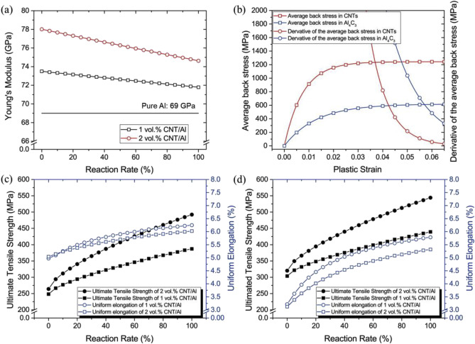Microstructure-based modeling on structure-mechanical