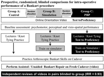 A Proficiency-Based Progression Training Curriculum Coupled